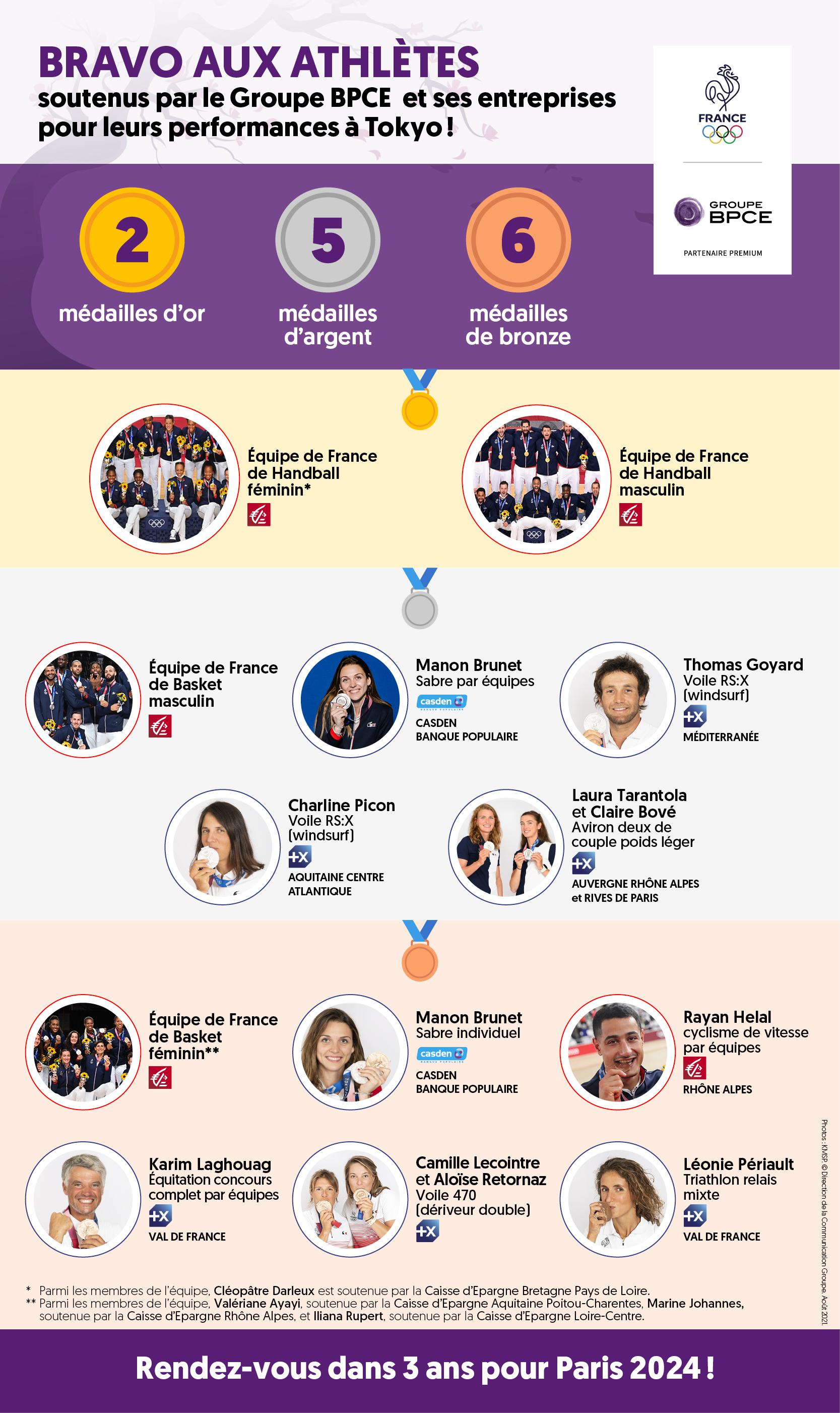 Infogrphie des athlètes médaillés aux JO de Tokyo soutenus par le Groupe BPCE