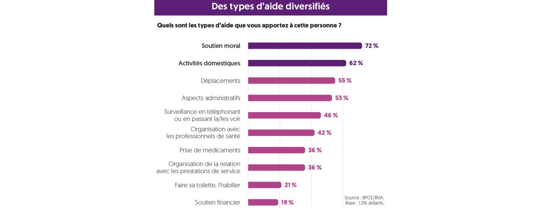 Graphique des types d'aide diversifiés