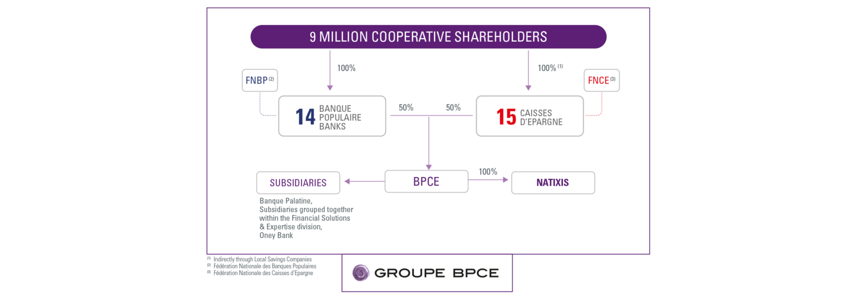 Organization chart of Groupe BPCE at 26.07.2021