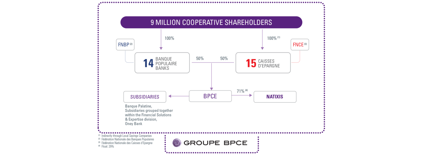 Organization chart of Groupe BPCE at 31.12.2019
