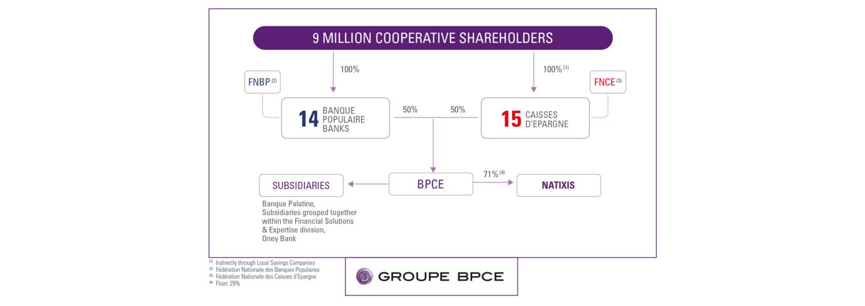 Organization chart of Groupe BPCE at 31.12.2020