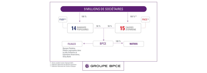 Organigramme du Groupe BPCE au 26.07.2021