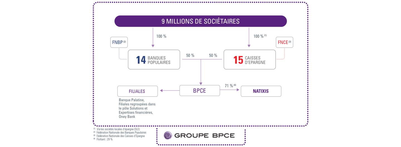 Organigramme du Groupe BPCE au 31.12.2019