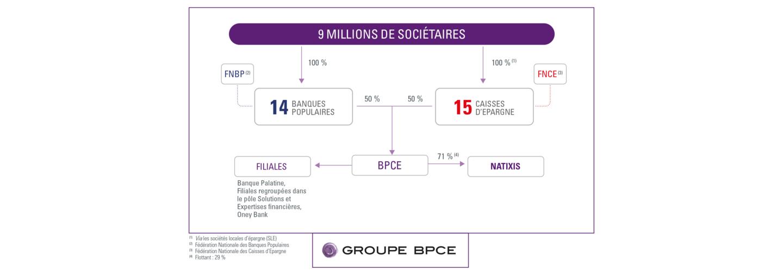 Organigramme du Groupe BPCE au 31.12.2020