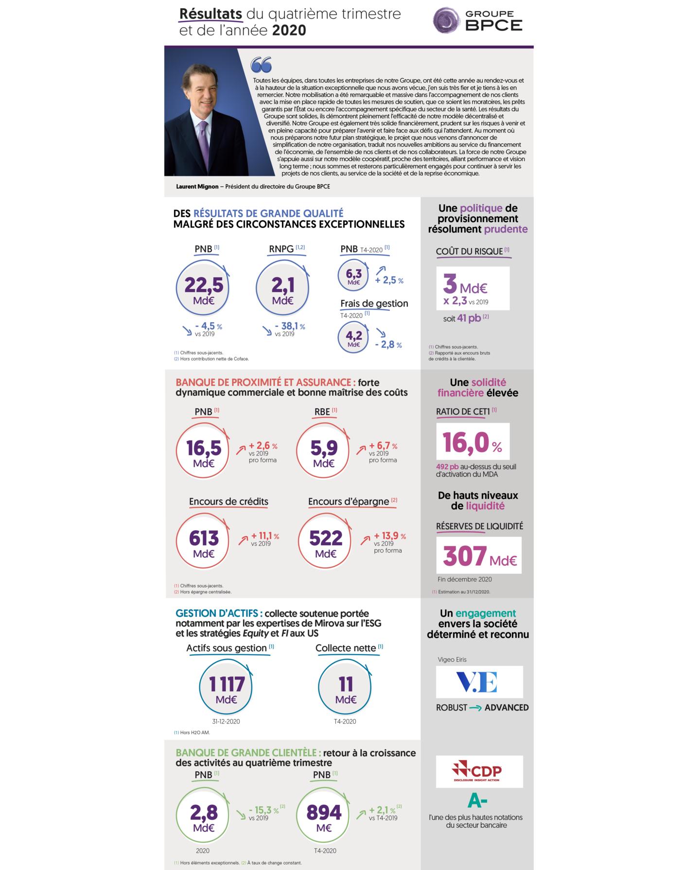 Infographie résultats 2019